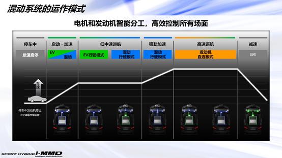 东风Honda电动化转型|享域锐·混动值得入手吗?