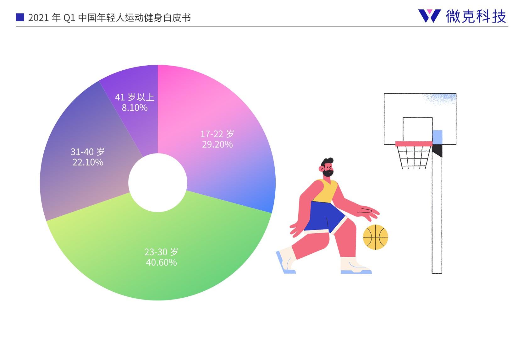 中国年轻人运动健身白皮书-微克科技