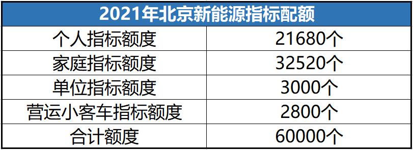 5月26日北京新能源指标集中释放,谁才是家庭第一部车的首选?