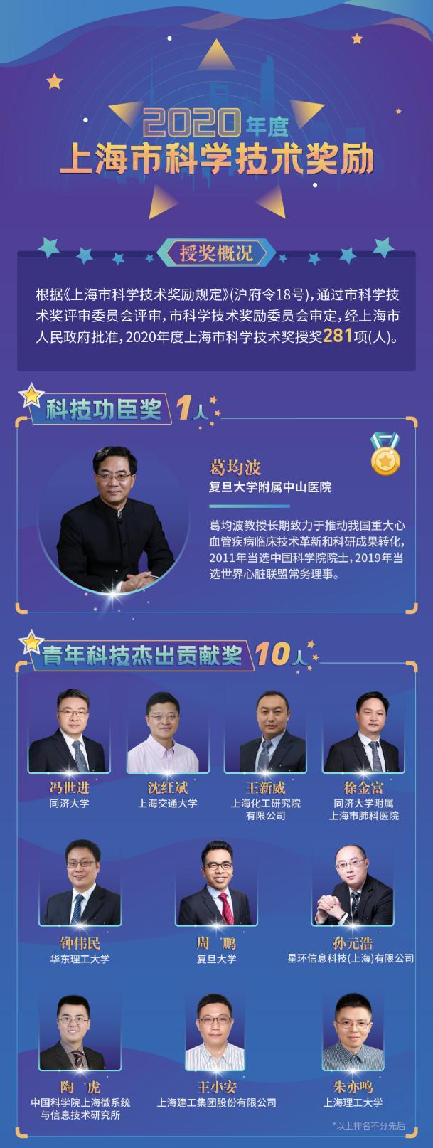 2020年度上海市科学技术奖揭晓,星环科技孙元浩荣获青年科技杰出贡献奖