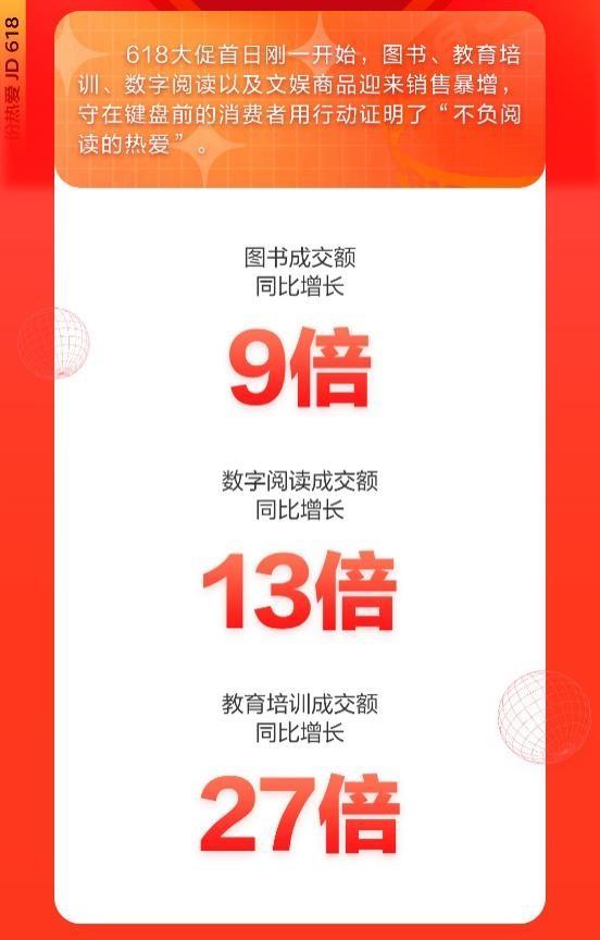 京东618开门红:图书文教仅15分钟 教育培训成交额同比增长27倍