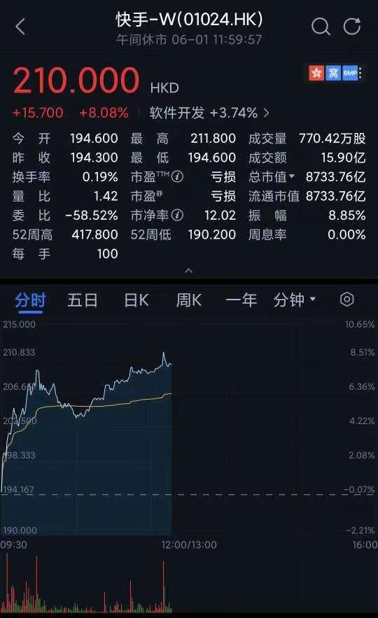 618催热电商概念股 快手大涨超8%