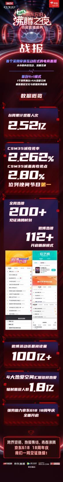 台网累计观看人次高达2.52亿!京东618沸腾之夜引发全网为热爱狂欢-产业互联网