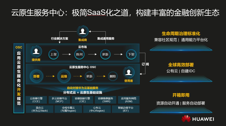 华为云联合伙伴打造云原生行情资讯平台