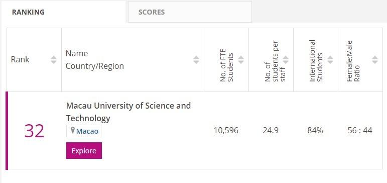 澳科大连续两年位列亚洲大学排名第32位