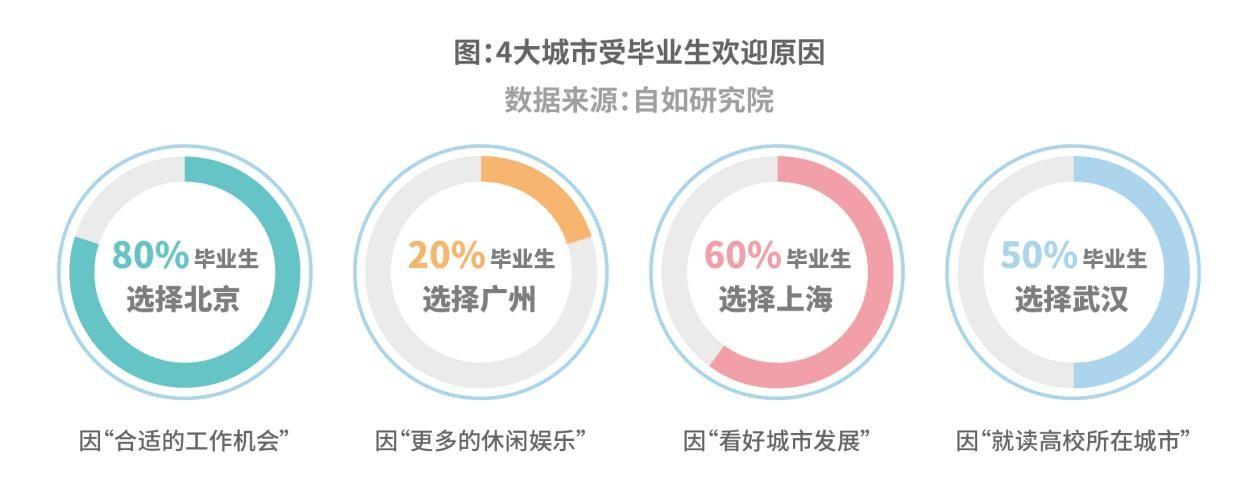 来沪毕业生主因看好城市发展,8成选择租住品牌长租机构