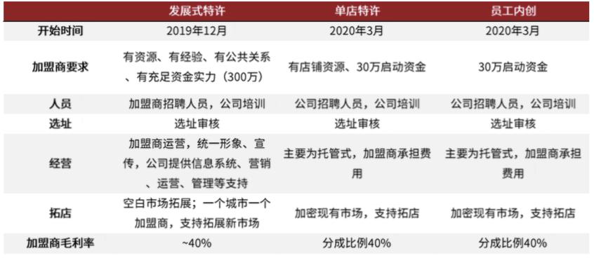 2023年门店目标增至4000-5000家 周黑鸭双轮驱动商业规模显现