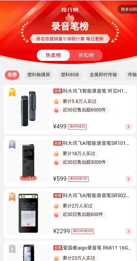 618科大讯飞强势榜首,网红录音笔引爆新消费趋势