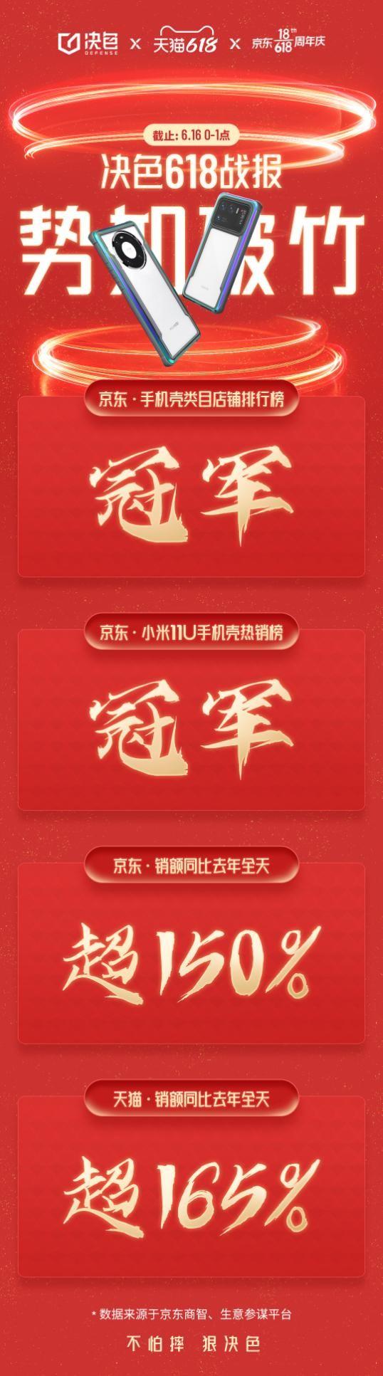 高端手机壳品牌——决色占领C位,获618京东店铺冠军!