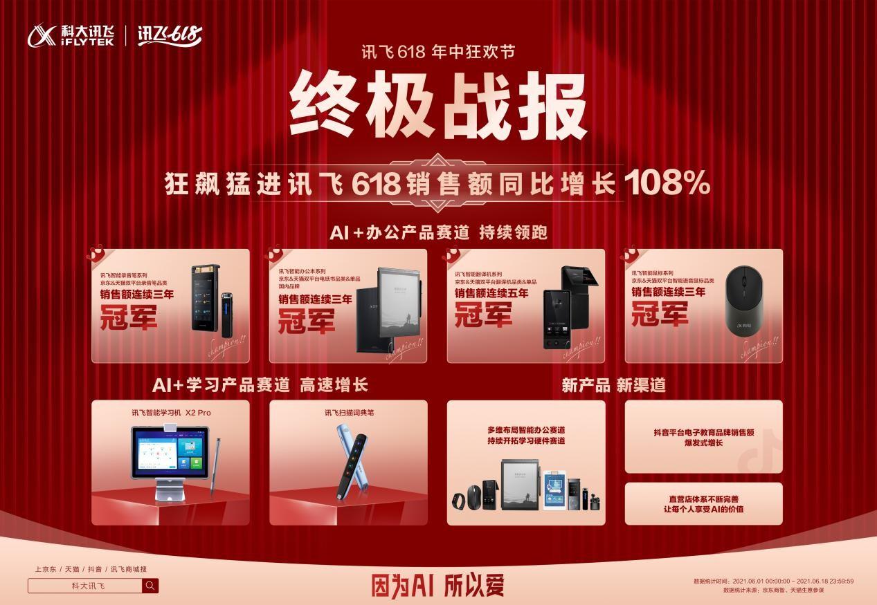 讯飞618终极战报:AI硬件狂飙猛进,销售额同比增长108%