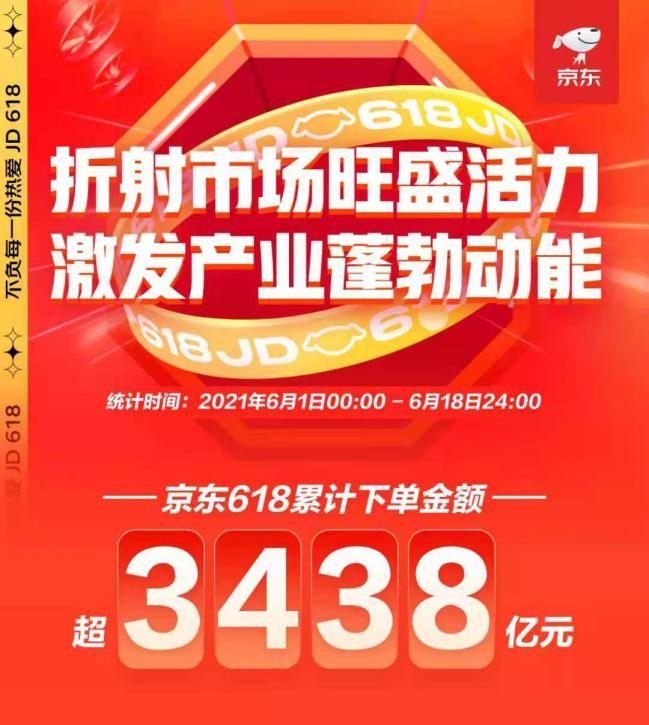 618新品牌和新商家增长均超190%:京东成对创业者最友好电商平台之一