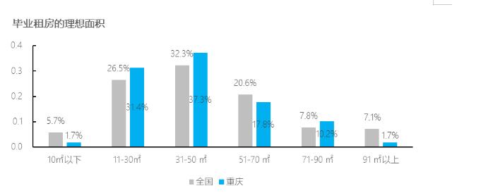 重庆毕业生想咋租房:靠轨道为首选 超7成只愿拿工资20%来租房