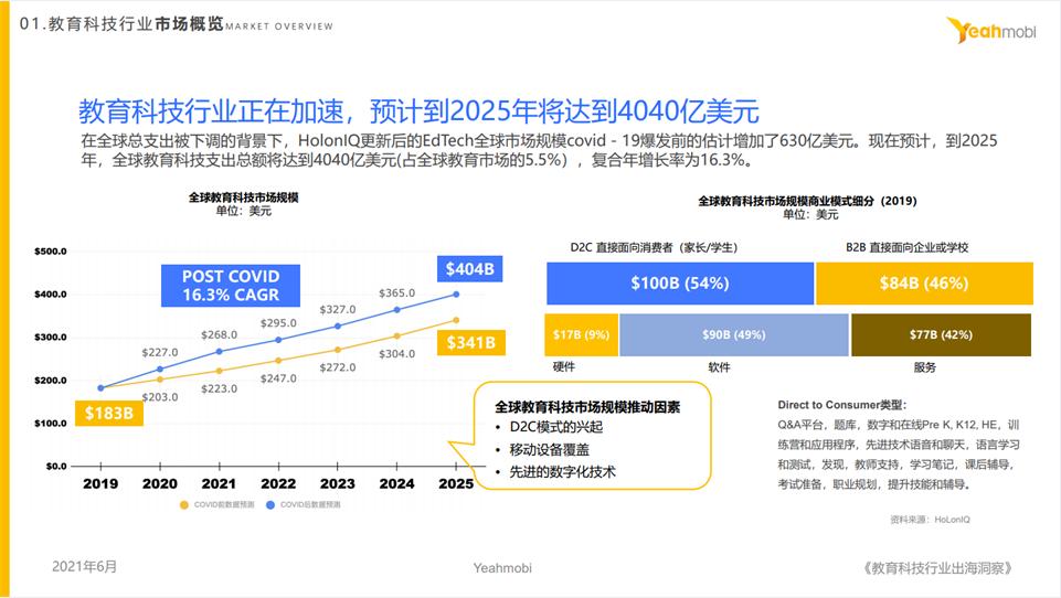 易点天下:中国教育出海企业集中在语言类 品牌和本地化是关键