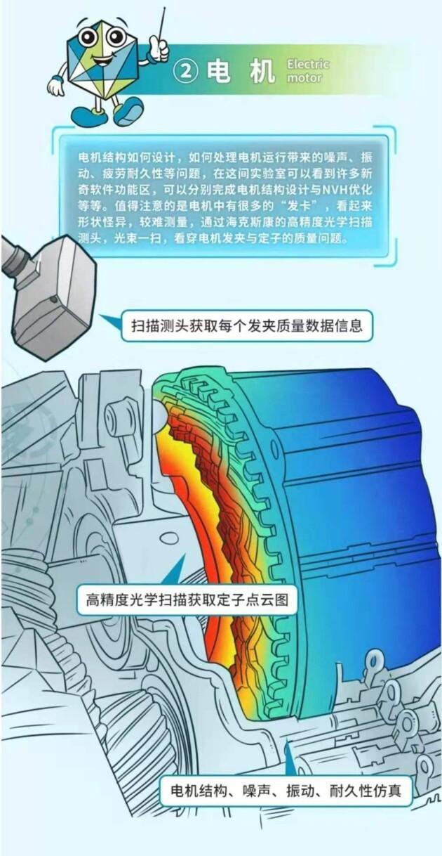 探秘海克斯康Mr.H智能电动汽车实验室(图3)