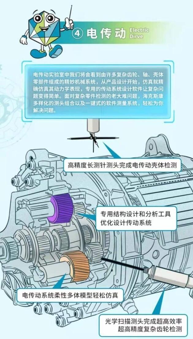 探秘海克斯康Mr.H智能电动汽车实验室(图5)