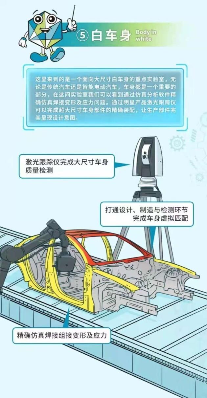 探秘海克斯康Mr.H智能电动汽车实验室(图6)