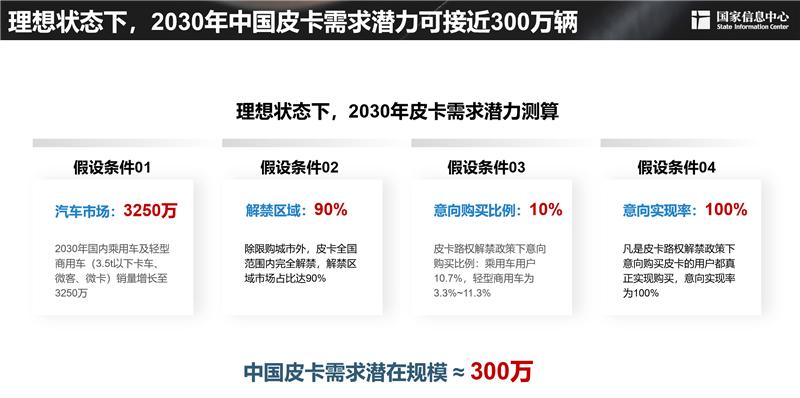皮卡市场明显扩容 长城皮卡走在最前沿-第2张图片-汽车笔记网