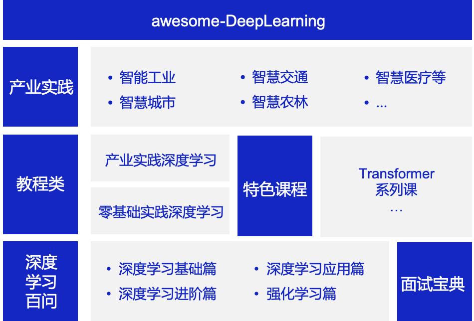 助力开发者进阶,awesome-DeepLearning一站式深度学习在线百科开源