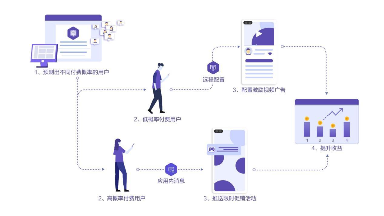 利用AppGallery Connect预测能力和增长工具,驱动精细化运营实现增长-产业互联网