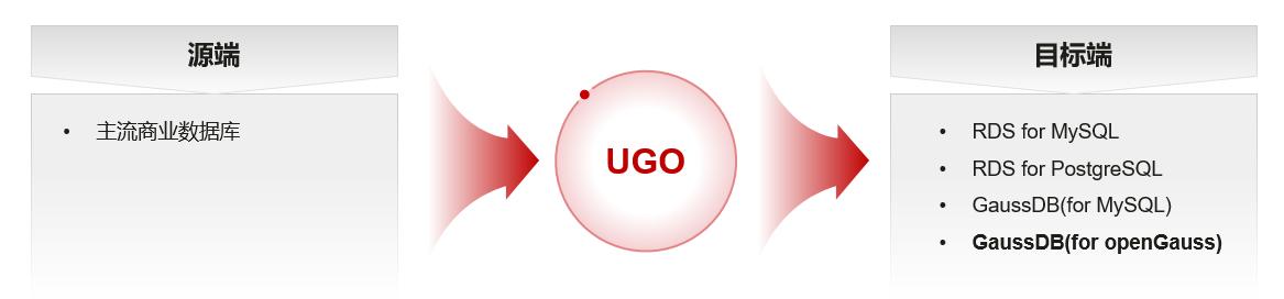 破解异构数据库迁移难题,华为云UGO正式公测