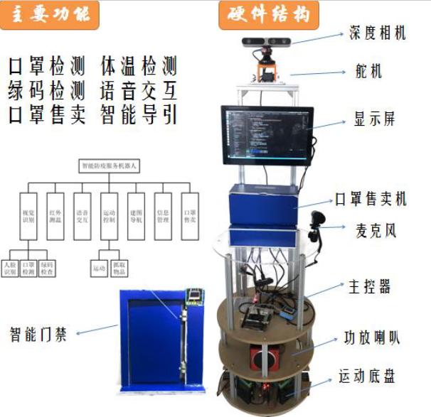 后疫情时代如何智能化防疫?中国三星SFT大赛给出答案(图3)