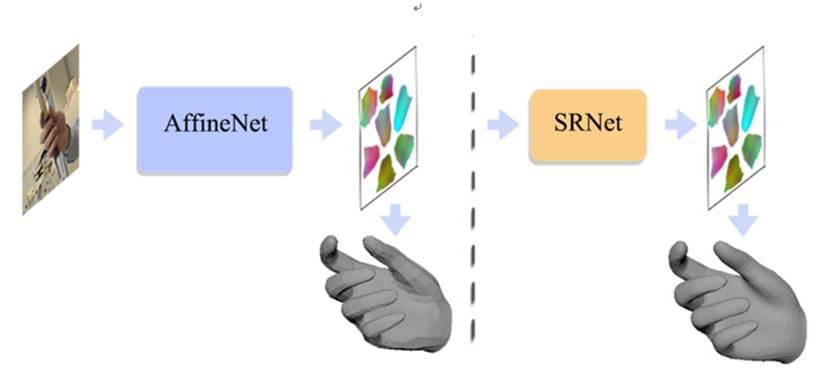"""""""甩開""""手柄 愛奇藝正在通過高精度3D重建 讓用戶在虛擬世界也能擁有""""一雙靈巧的手"""""""