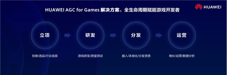 """一品2注册登录华为发布AGC for Games解决方案,全生命周期赋能游戏开发者做""""好""""游戏"""