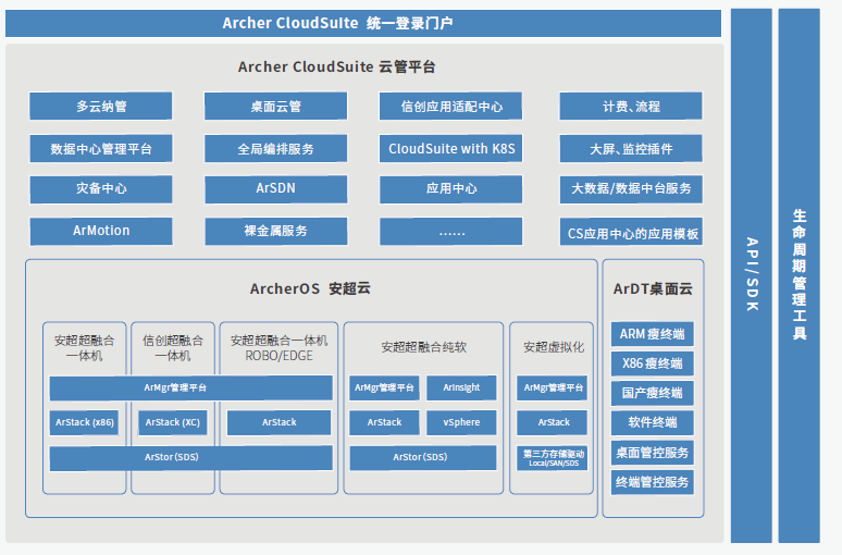 智汇华云混合IT下的云管理套件核心技术解析