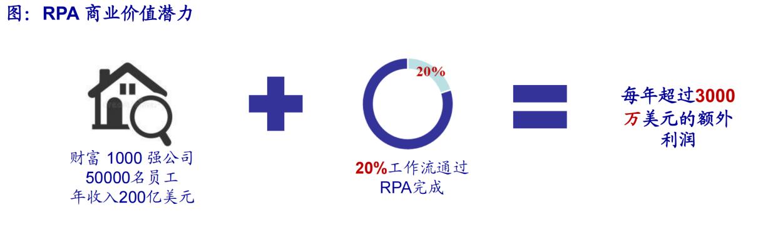 新纽科技收购Samton事项落地,RPA产品全面上云指日可待?