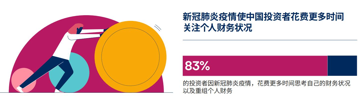 施罗德的研究发现:89%中国投资者完成储蓄目标, 对未来投资回报保持乐观