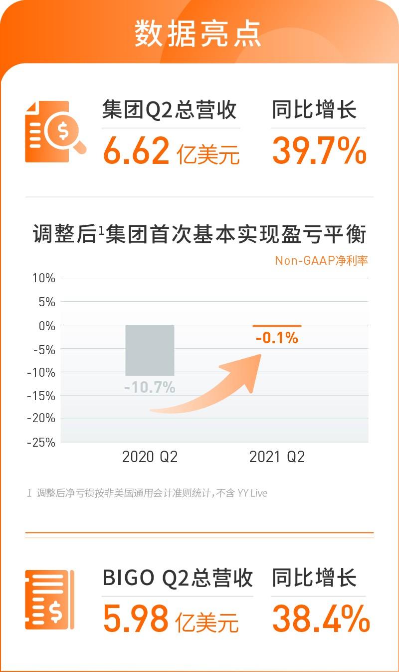 欢聚集团发布2021年Q2财报: 营收同比
