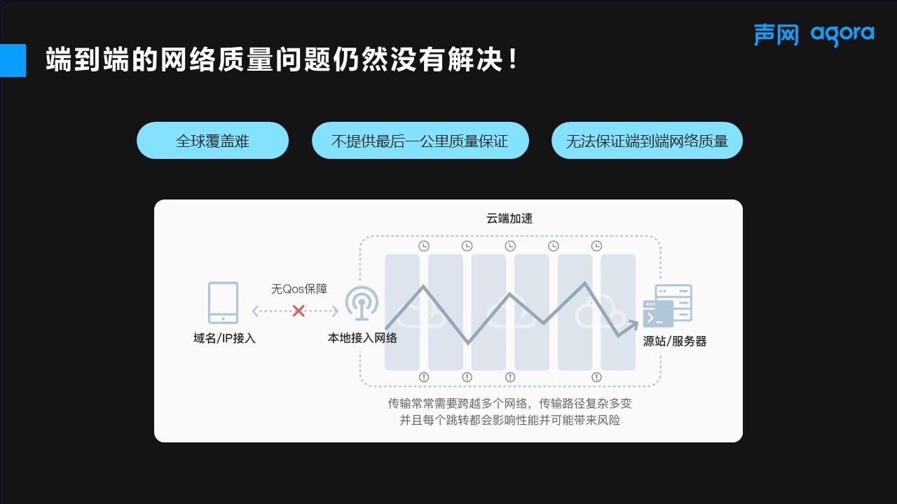 声网发布全链路加速FPA,可为互联网增加QoS保障
