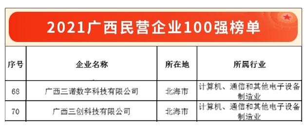 广西民营企业100强榜单发布 广西三诺数字、广西三创科技双双连续5年登榜
