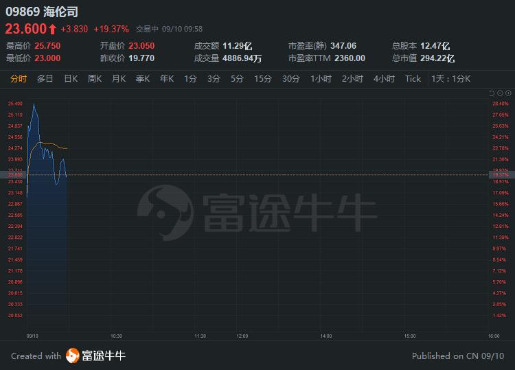 """""""酒馆第一股""""海伦司上市首日一度大涨30%,富途暗盘一手赚615港元"""
