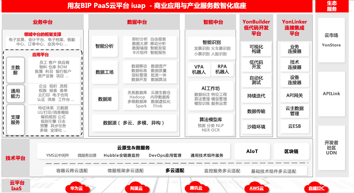 用友BIP|iuap云平台,构建企业数智化与商业创新的驱动力