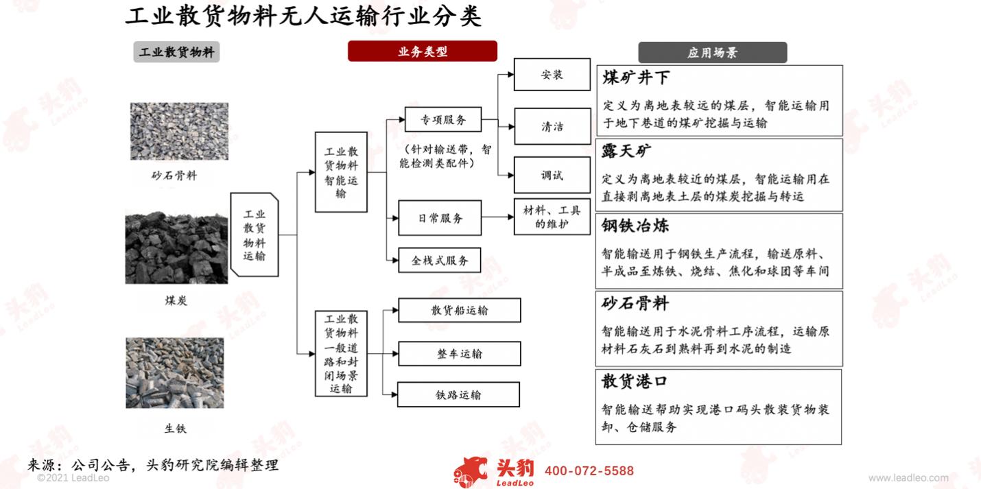头豹研究院发布《2021年中国工业散货物料智能输送行业研究报告》