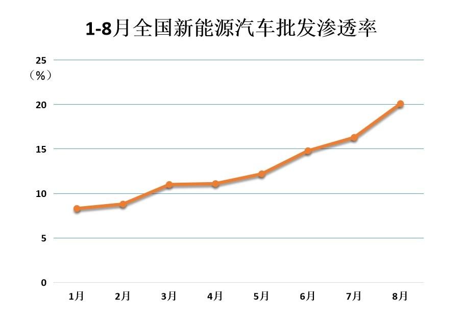 8月新能源车厂商批发渗透率突破20% 比亚迪市占率突破20%