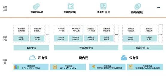 苍穹遥感智能服务平台,开启遥感智能服务新征程!