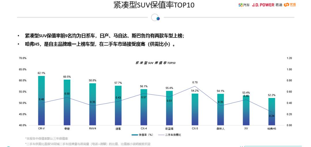 东风本田CR-V连年畅销背后,品质与口碑是最深的护城河