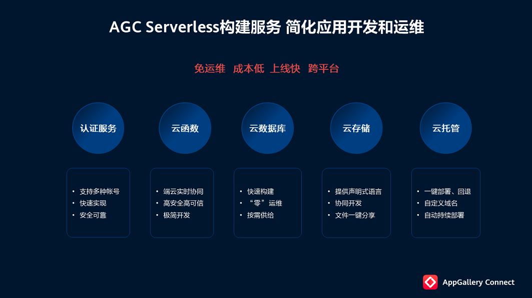 华为AGC Serverless构建服务加速开发者业务创新,解放生产力