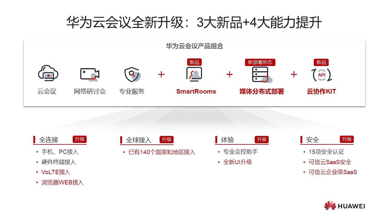 华为全联接2021 | 华为云会议三大新品发布,四大能力升级