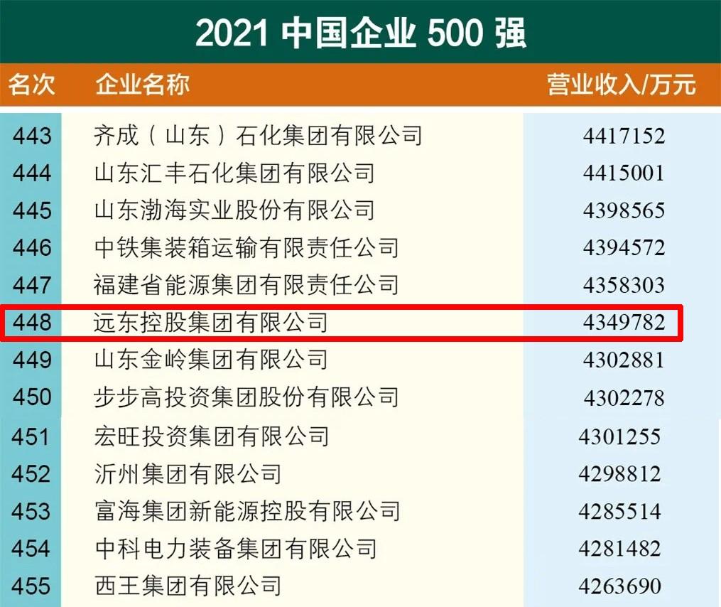 远东控股蝉联中国企业500强,蒋锡培受邀出席高峰论坛