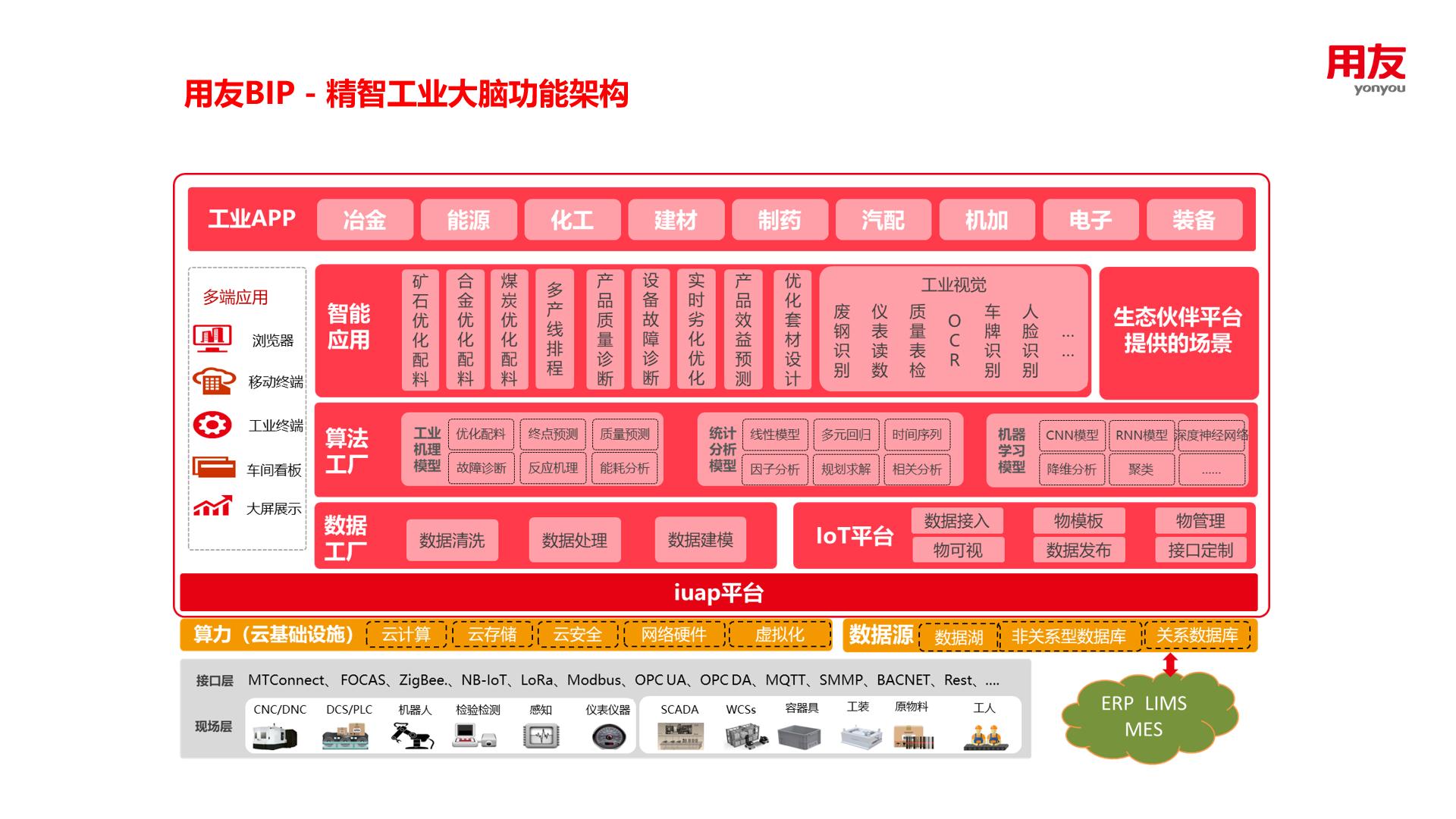 王文京:赋能企业数智化 助力产业大脑建设