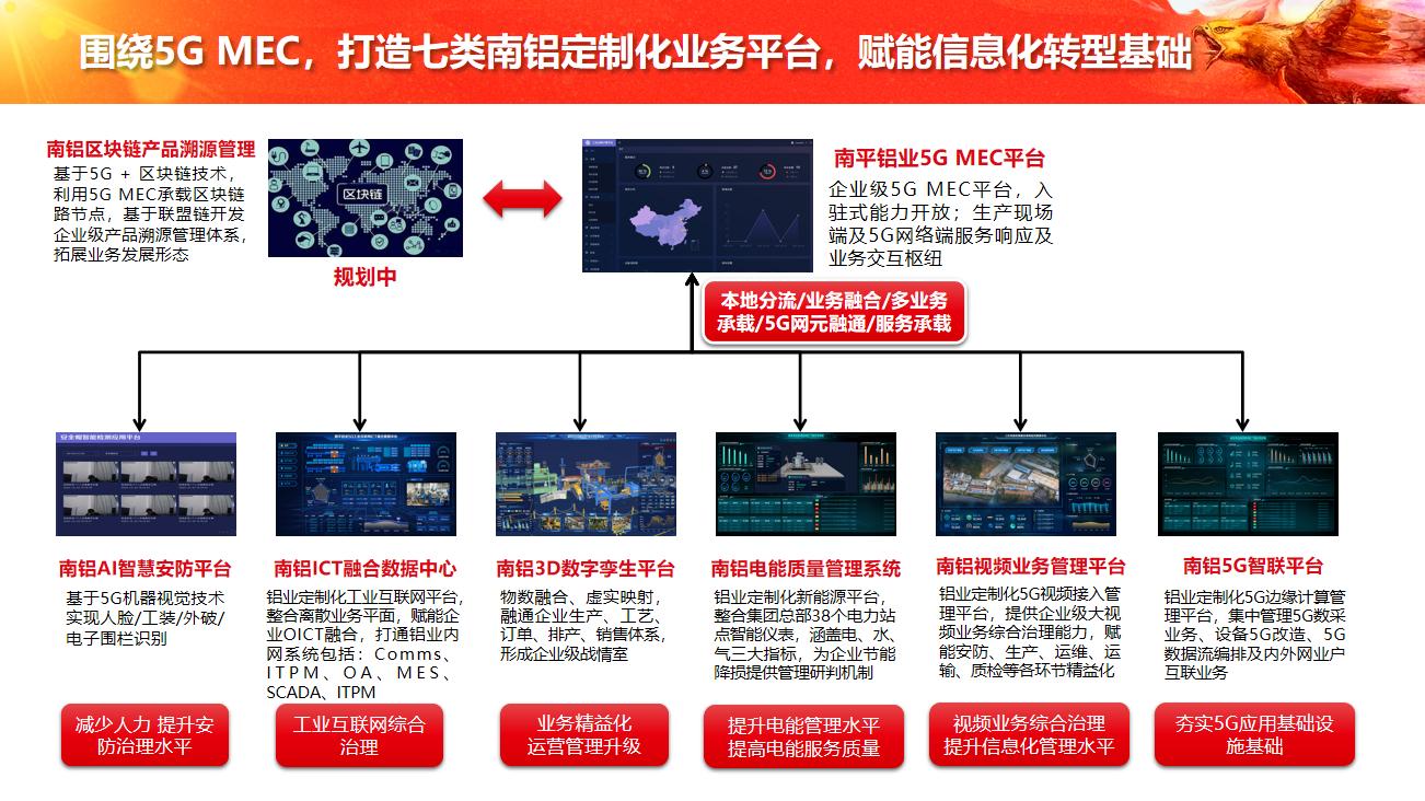 中软国际5G+工业互联网解决方案赋能企业数字化转型