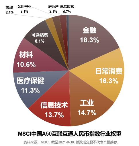 """一键买入中国优质资产的""""升级版""""通道 汇添富MSCI中国A50互联互通ETF获批"""