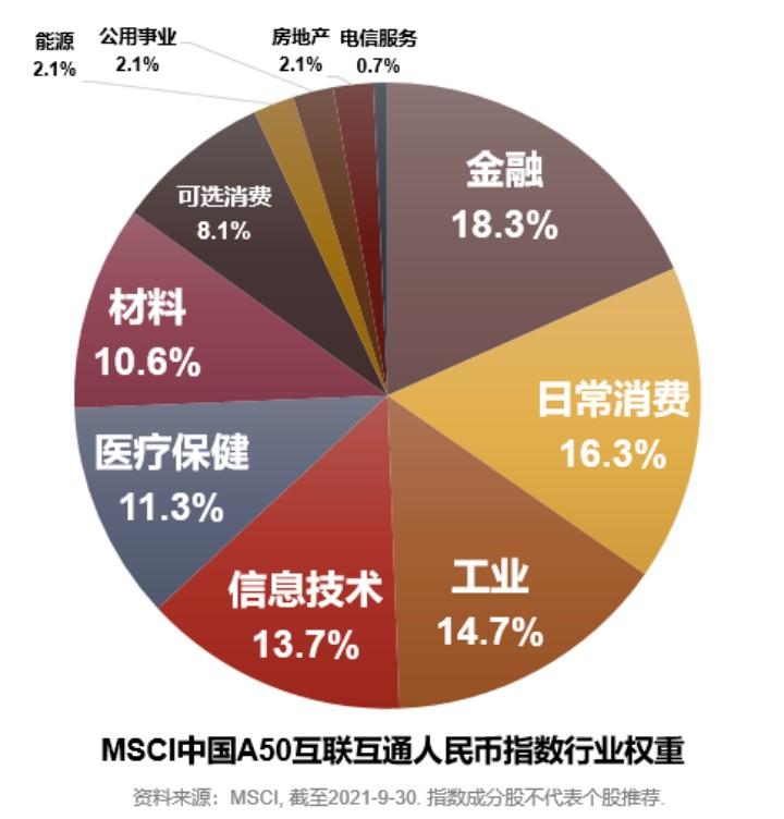 紧随全球机构投资者步伐,一键分享中国优势资产——汇添富MSCI中国A50互联互通ETF今起正式开售